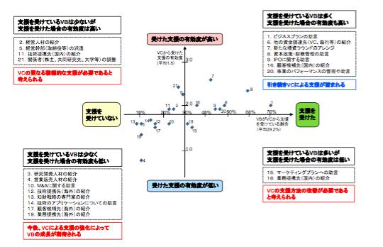 出所:経済産業省(2015)「大学発ベンチャー調査」p9 http://www.meti.go.jp/press/2015/04/20150410003/20150410003-1.pdf