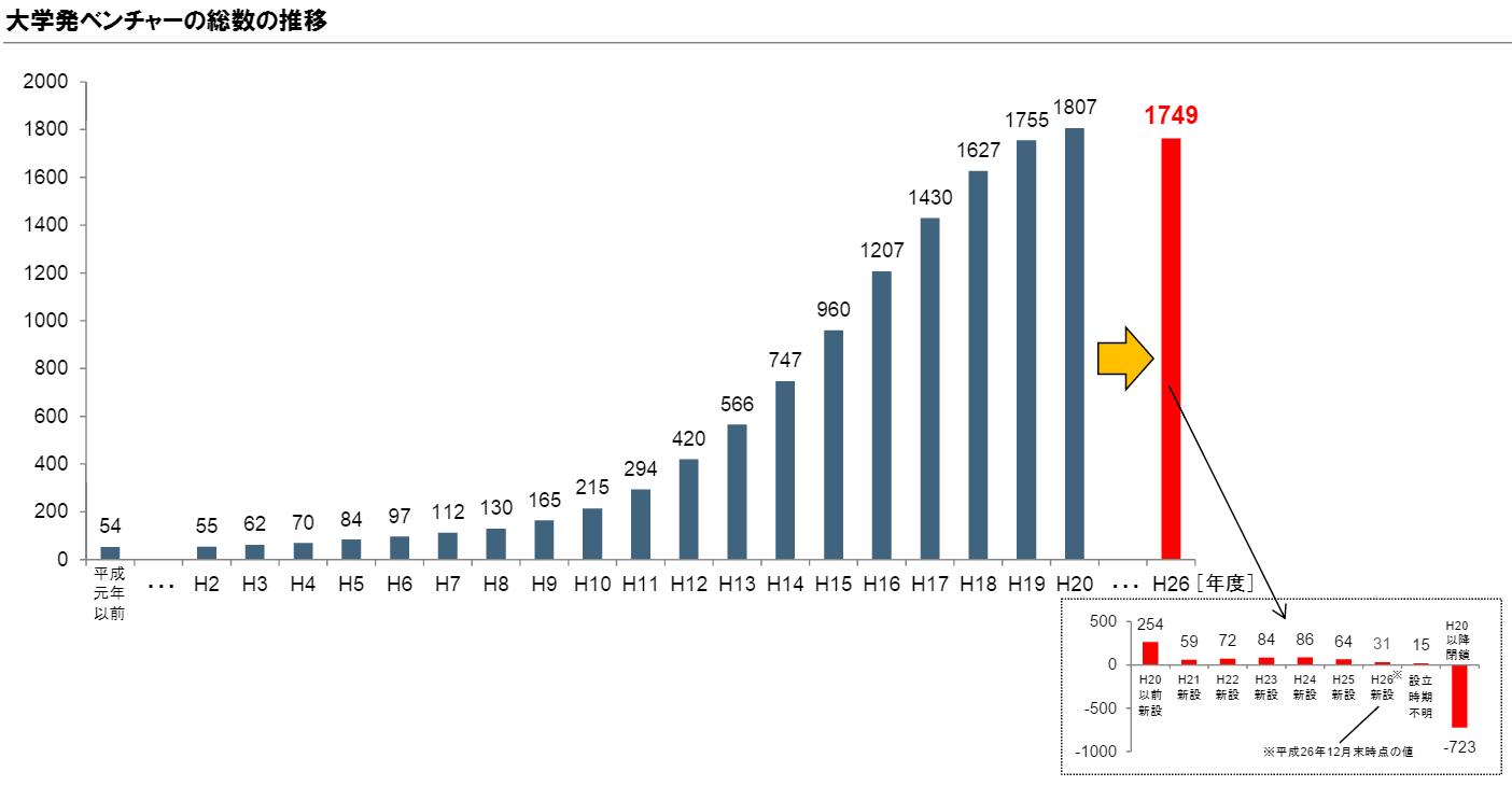 出所:経済産業省(2015)「大学発ベンチャー調査」p15 http://www.meti.go.jp/press/2015/04/20150410003/20150410003-1.pdf