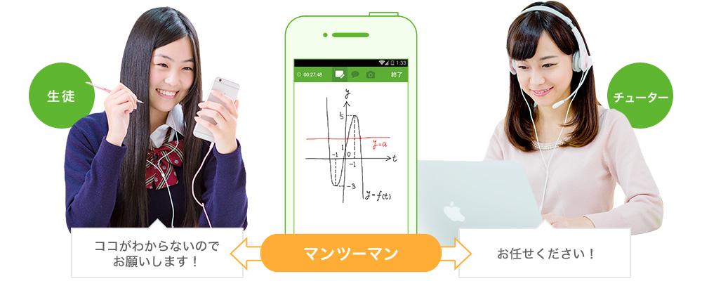 スマホ家庭教師マナボの仕組み。チューターを選んで教えてもらえるのが特徴。 (画像出典:https://mana.bo/step/)
