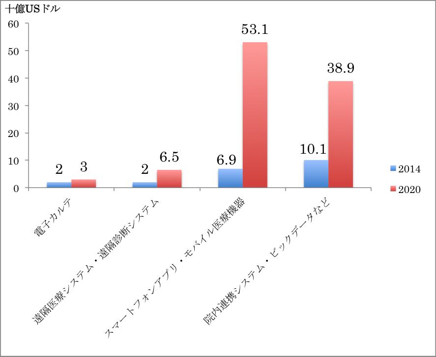 ローランド・ベルガーが分析したデジタルヘルスケア各部門の市場規模予測。(ローランド・ベルガー「THINK ACTデジタルヘルスの本質を見極める」http://www.rolandberger.co.jp/media/pdf/Roland_Berger_Shiten104_20150323.pdf より筆者作成)