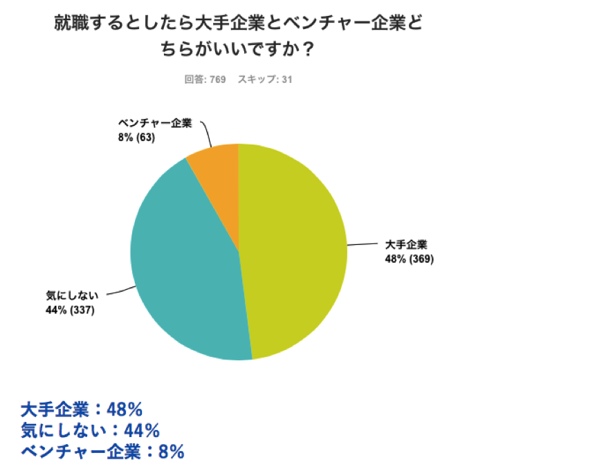 STUDENTS LAB 【大学生の就活事情】 「大手企業」と「ベンチャー企業」ならどっちがいい? (出典: http://lab.oceanize.co.jp/which-company/)