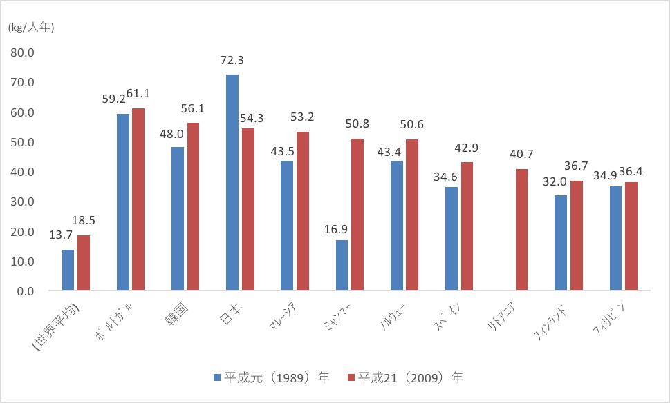 食用魚介類1人あたりの年間供給量(人口100万人以上)の推移。かつてはダントツの世界一だった日本のみが減少傾向にあるのが見て取れる。(出典:http://www.jfa.maff.go.jp/j/kikaku/wpaper/h24_h/trend/1/t1_1_1_2.html)
