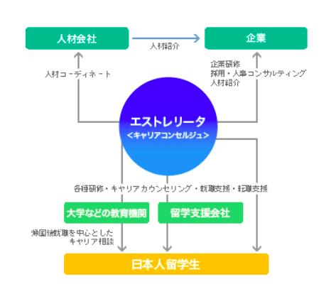 (出典:http://www.estrellita.co.jp/index.php/business/)