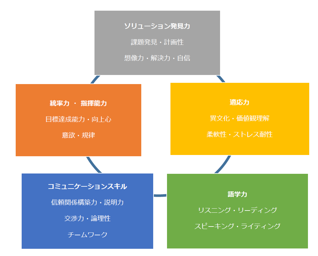 (出典:http://www.japanstudyabroad.org/?p=10163)