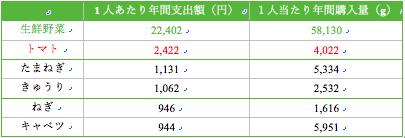 平成26年度の1人あたり年間野菜品目別支出上位5種(総務省統計局「家計調査年報」、掲載している野菜については独立行政法人農畜産業振興機構野菜情報総合把握システムHP:http://vegetan.alic.go.jp/toukeiyouran.htmlに掲載しているものを参照)